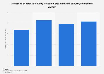 Market size of defense industry South Korea 2015-2018
