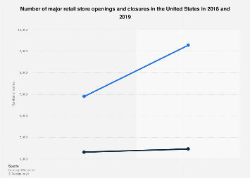 Number of store openings and closures of major retailers in the U.S. 2018