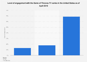 Familiarity with Game of Thrones TV series in the U.S. 2019