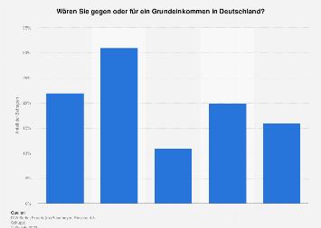 Meinung zu einem bedingungslosen Grundeinkommen in Deutschland 2018