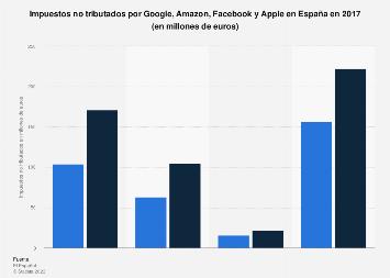 Impuestos que dejaron de pagar Google, Amazon, Facebook y Apple en España 2017