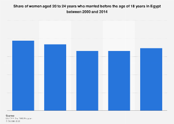 Share of women aged 20-24 years married before 18 years old Egypt 2000-2014