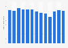 Monthly downloads of the Soundcloud app on Google Play in Great Britain 2019