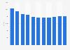 Nombre de salariés de Villeroy & Boch 2008-2018