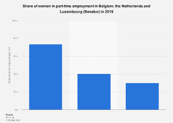 Share of women in part-time employment in the Benelux region 2017, by country