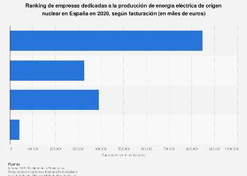 Empresas productoras de energía eléctrica de origen nuclear líderes en España 2017