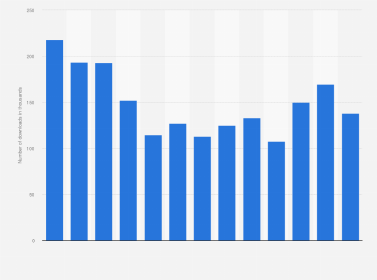 GB: Facebook monthly android downloads 2019   Statista