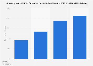 Quarterly sales of Ross Stores, Inc. in the United States in 2018
