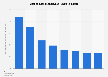 Mexico: most popular alcohol types 2018