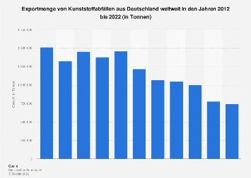 Exportmenge von Kunststoffabfällen aus Deutschland weltweit bis 2018