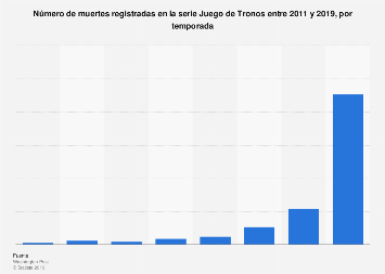 Muertes de Juego de Tronos por temporada 2011-2017