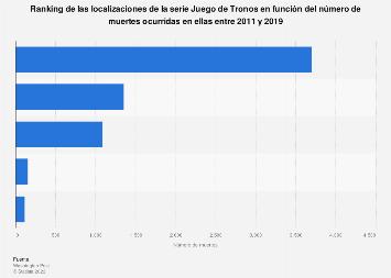 Número de muertes de Juego de Tronos por localización 2011-2017