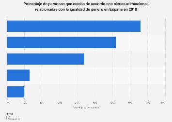 Opinión favorable acerca de ciertos aspectos sobre la igualdad de género España 2019