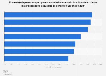 Igualdad de género: opinión de la insuficiencia de los logros conseguidos España 2019