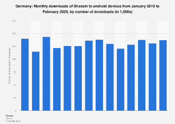 Monthly downloads of the Shazam app to android devices in Germany 2019