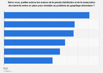 Actions à prendre pour pallier le problème du gaspillage alimentaire en France 2019