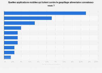 Notoriété des applications mobiles contre le gaspillage alimentaire en France 2019
