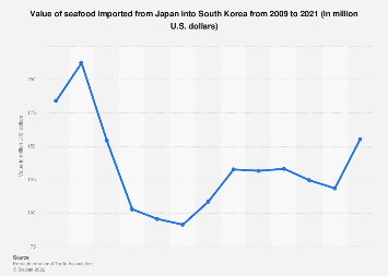 Fish import value from Japan to South Korea 2009-2018