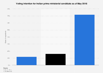 Voting intention for prime ministerial candidates in India 2018