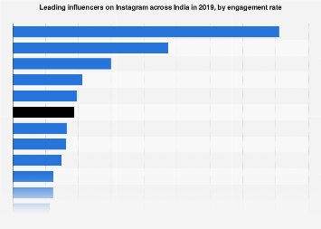 Leading Instagram influencers in India by engagement rate 2019