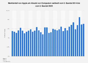 Marktanteil von Apple am weltweiten Computer-Absatz bis Q4 2019