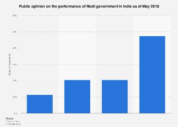 Share of public opinion on Modi government in India 2018
