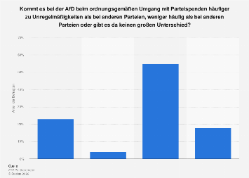 Umfrage zu Unregelmäßigkeiten im Umgang mit Parteispenden bei der AfD 2019