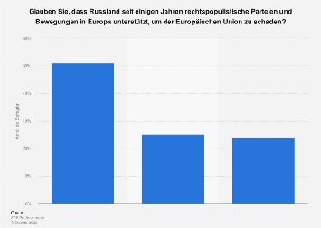 Umfrage zur Unterstützung rechtspopulistischer Parteien in Europa durch Russland 2019