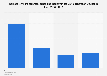 Market growth management consulting industry in the GCC 2013-2017