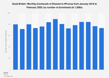 Monthly downloads of the Shazam app to iPhones in Great Britain 2019