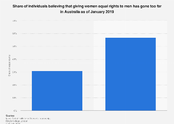 Opinions on giving women equal rights going too far Australia 2019