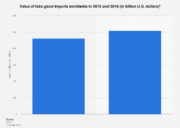 Global value of imported counterfeit goods in 2013 and 2016