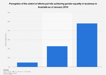 Opinions on efforts to achieve gender equality in business Australia in 2019