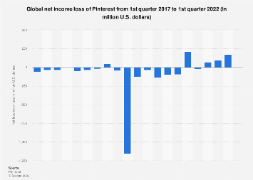 Pinterest worldwide net income/loss 2017-2019, by quarter