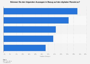 Umfrage zu Auswirkungen des digitalen Wandels auf die Bevölkerung in Österreich 2018