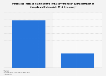 Increased online traffic in the early morning hours Ramadan Malaysia & Indonesia 2018