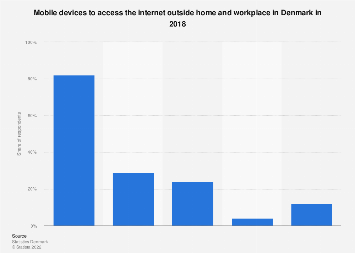 Mobile devices to access the internet outside home and workplace in Denmark 2017