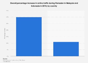 Increase in online traffic during Ramadan in Malaysia & Indonesia 2018