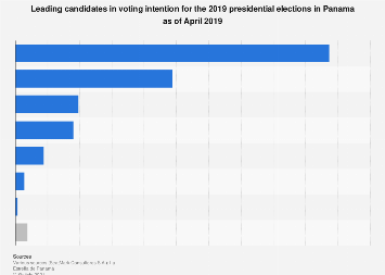 Panama: voting intention for 2019 presidential elections, by candidate