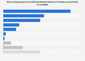 Panama's presidential election 2019: direct voting intention