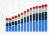 Branchenumsatz Programmierungen und IT-Beratungsleistungen in Deutschland von 2011-2023