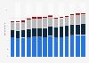 Branchenumsatz Herstellung von Möbeln in Deutschland von 2011-2023
