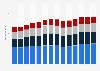 Branchenumsatz Herstellung von Kunststoffwaren in Deutschland von 2011-2023