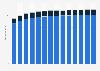 Branchenumsatz Herstellung von Industriegasen in Deutschland von 2011-2023
