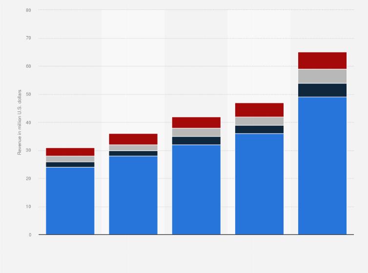 OTT TV & video revenue in Costa Rica by source 2017 | Statista
