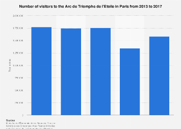 Number of visitors to the Arc de Triomphe in Paris 2013-2017