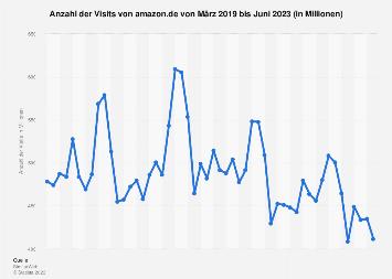 Anzahl der monatlichen Visits von amazon.de bis Juni 2019