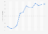 Average exchange rate of Indonesian rupiahs to Hong Kong dollars 2009-2018