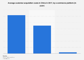 Average customer acquisition costs in China 2017, by e-commerce platform
