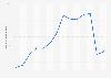 Valor de las ventas de anchoa en España 2008-2018
